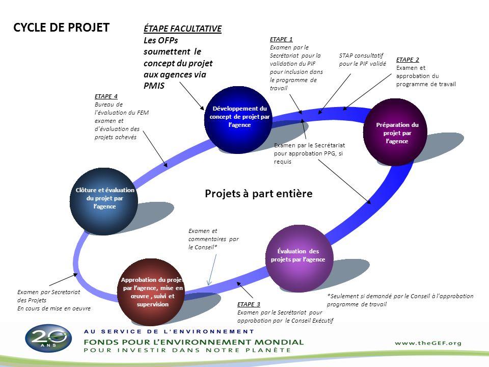 Clôture et évaluation du projet par lagence Développement du concept de projet par lagence Préparation du projet par lagence Évaluation des projets par lagence Approbation du projet par lagence, mise en œuvre, suivi et supervision ETAPE 1 Examen par le Secrétariat pour la validation du PIF pour inclusion dans le programme de travail Examen par le Secrétariat pour approbation PPG, si requis ETAPE 2 Examen et approbation du programme de travail ETAPE 3 Examen par le Secrétariat pour approbation par le Conseil Exécutif Projets à part entière ETAPE 4 Bureau de l évaluation du FEM examen et d évaluation des projets achevés Examen par Secretariat des Projets En cours de mise en oeuvre STAP consultatif pour le PIF validé Examen et commentaires par le Conseil* CYCLE DE PROJET *Seulement si demandé par le Conseil à l approbation programme de travail ÉTAPE FACULTATIVE Les OFPs soumettent le concept du projet aux agences via PMIS