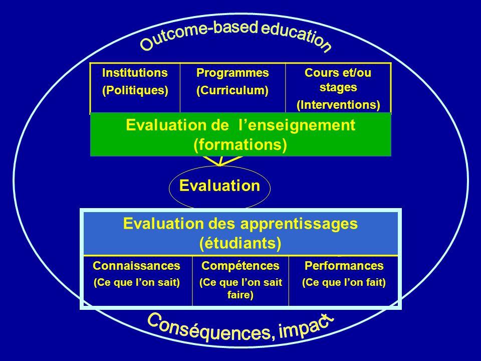 Evaluation Institutions (Politiques) Programmes (Curriculum) Cours et/ou stages (Interventions) Connaissances (Ce que lon sait) Compétences (Ce que lon sait faire) Performances (Ce que lon fait) Evaluation de lenseignement (formations) Evaluation des apprentissages (étudiants)
