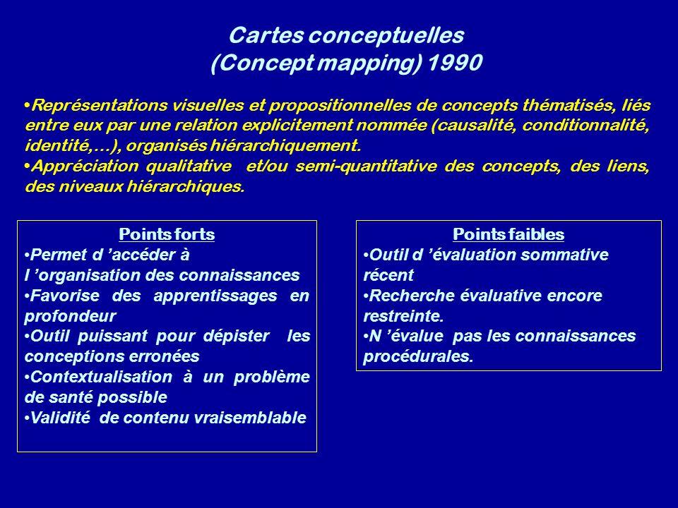 Cartes conceptuelles (Concept mapping) 1990 Points forts Permet d accéder à l organisation des connaissances Favorise des apprentissages en profondeur