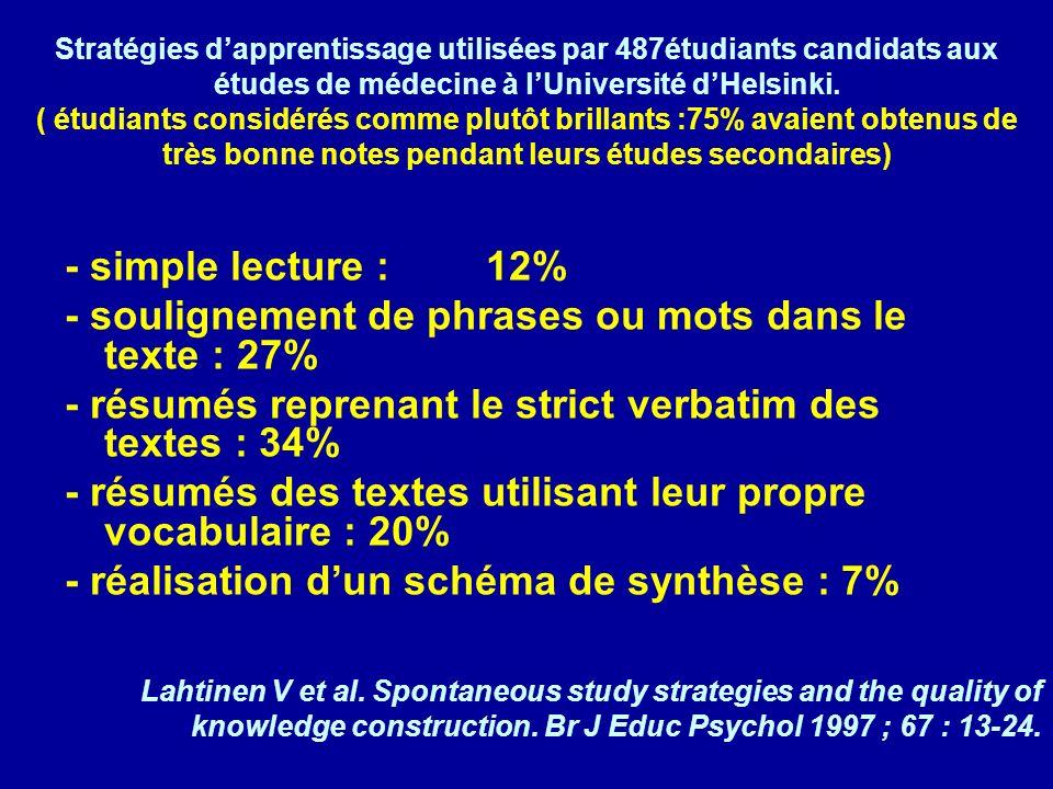 Stratégies dapprentissage utilisées par 487étudiants candidats aux études de médecine à lUniversité dHelsinki.