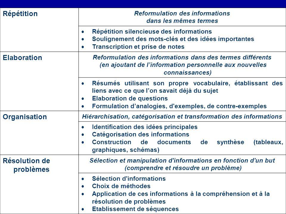 Répétition Reformulation des informations dans les mêmes termes Répétition silencieuse des informations Soulignement des mots-clés et des idées import