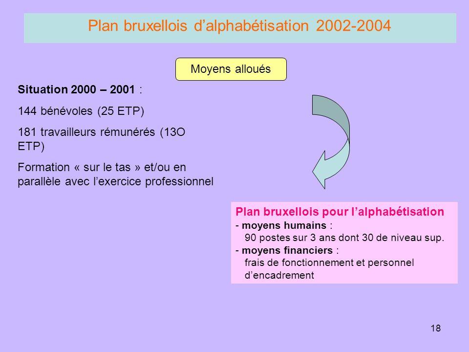 18 Plan bruxellois dalphabétisation 2002-2004 Plan bruxellois pour lalphabétisation - moyens humains : 90 postes sur 3 ans dont 30 de niveau sup.