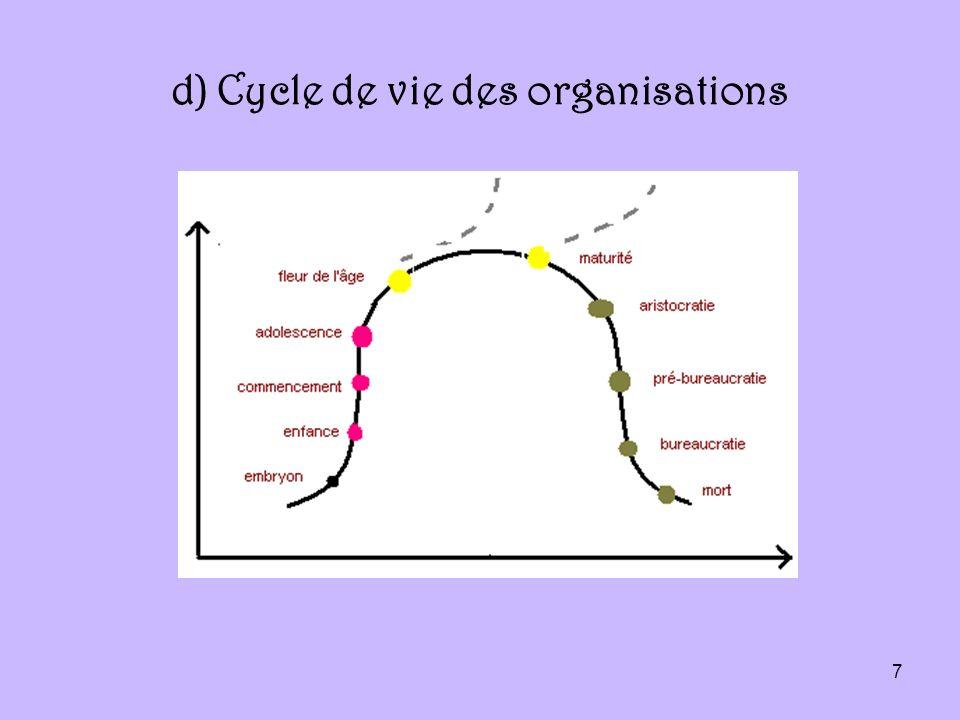 7 d) Cycle de vie des organisations