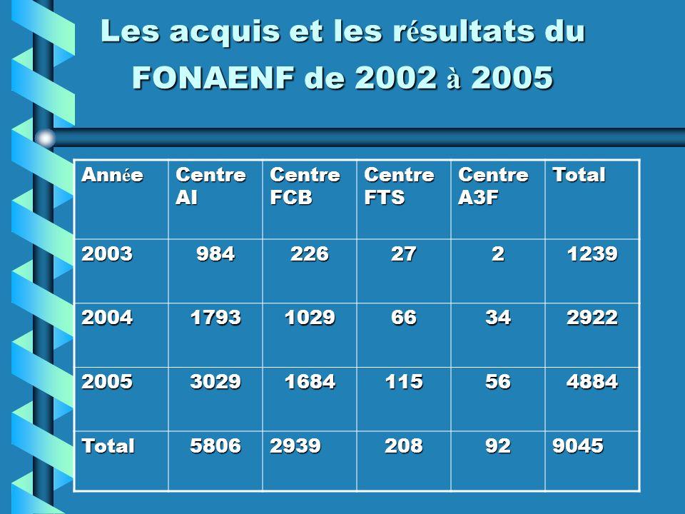 Les acquis et les r é sultats du FONAENF de 2002 à 2005 Ann é e Centre AI Centre FCB Centre FTS Centre A3F Total 20039842262721239 2004179310296634292