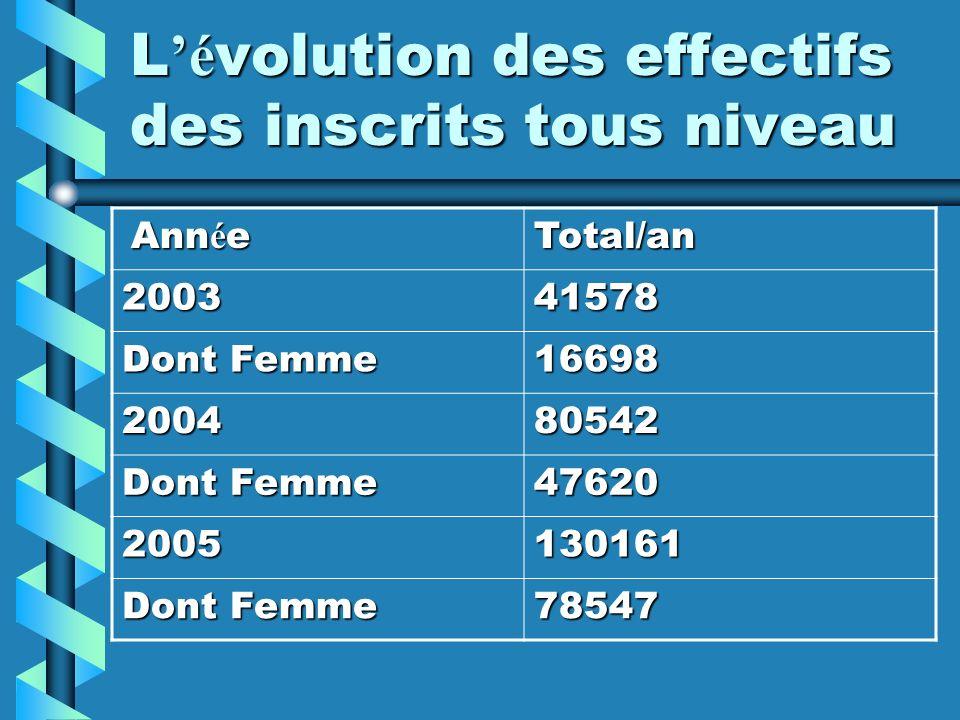 L é volution des effectifs des inscrits tous niveau Ann é e Ann é eTotal/an 200341578 Dont Femme 16698 2004 2004 80542 Dont Femme Dont Femme 47620 200