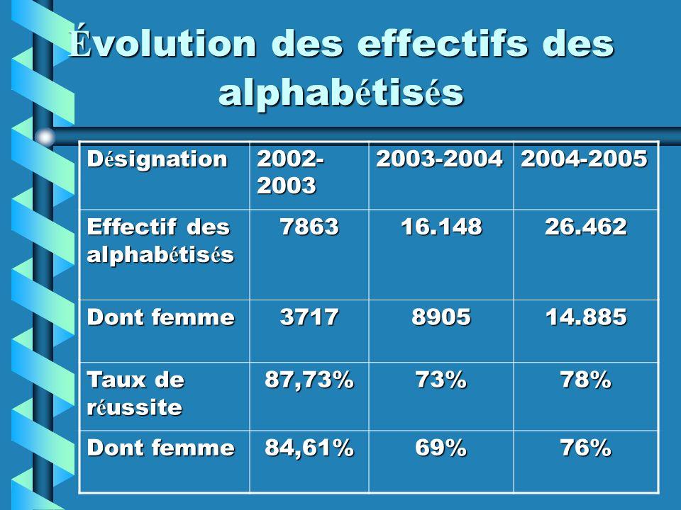 É volution des effectifs des alphab é tis é s D é signation 2002- 2003 2003-20042004-2005 Effectif des alphab é tis é s 786316.14826.462 Dont femme 37