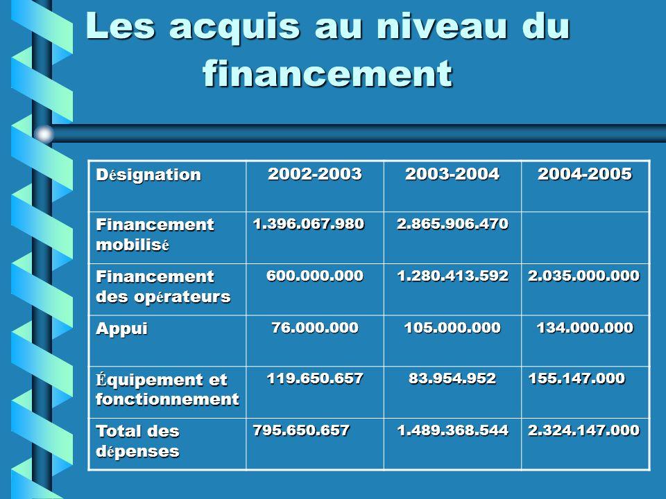 Les acquis au niveau du financement D é signation 2002-20032003-20042004-2005 Financement mobilis é 1.396.067.9802.865.906.470 Financement des op é ra