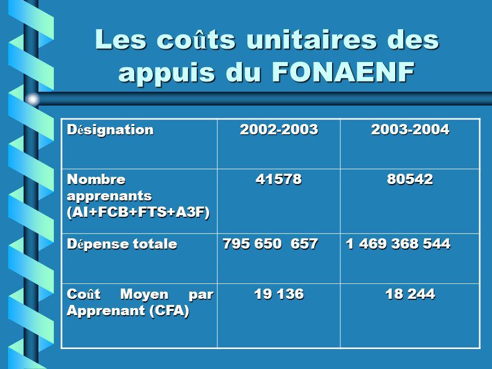 Les co û ts unitaires des appuis du FONAENF Les co û ts unitaires des appuis du FONAENF D é signation 2002-20032003-2004 Nombre apprenants (AI+FCB+FTS