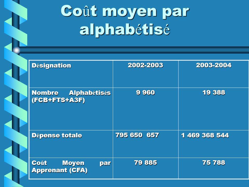 Co û t moyen par alphab é tis é D é signation 2002-20032003-2004 Nombre Alphab é tis é s (FCB+FTS+A3F) 9 960 19 388 D é pense totale 795 650 657 1 469