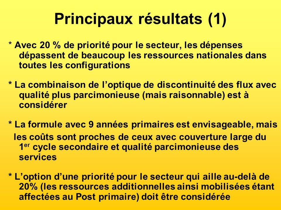 Principaux résultats (1) * Avec 20 % de priorité pour le secteur, les dépenses dépassent de beaucoup les ressources nationales dans toutes les configu