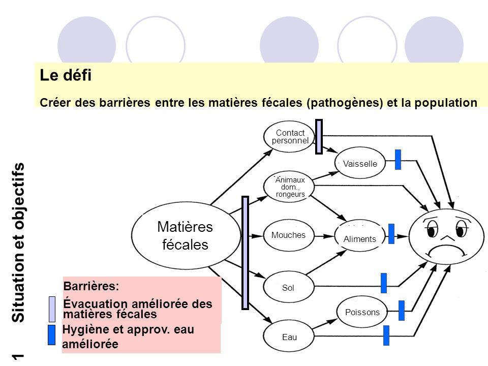 10 1 Situation et objectifs Le défi Créer des barrières entre les matières fécales (pathogènes) et la population Contact personnel Vaisselle Mouches S