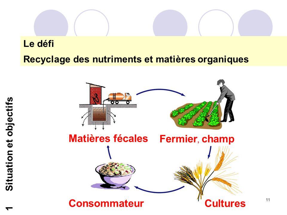 11 1Situation et objectifs Le défi Recyclage des nutriments et matières organiques Matières fécales Fermier, champ Consommateur Cultures