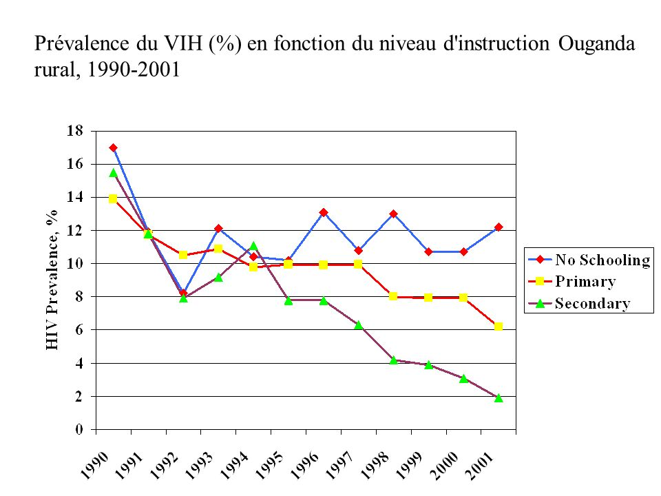 Prévalence du VIH (%) en fonction du niveau d instruction Ouganda rural,