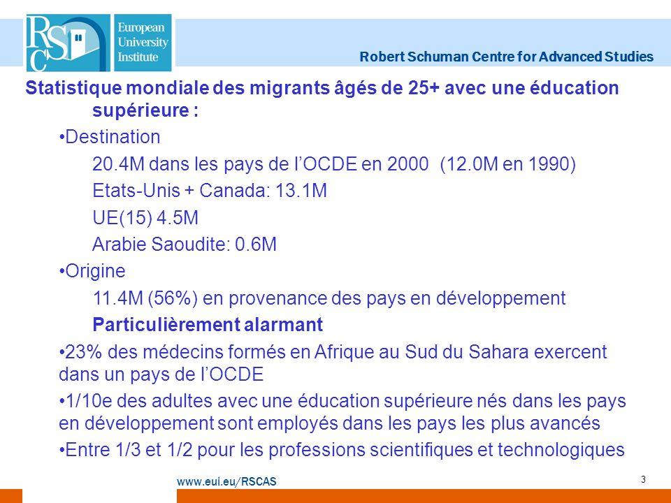 Robert Schuman Centre for Advanced Studies www.eui.eu/RSCAS 3 Statistique mondiale des migrants âgés de 25+ avec une éducation supérieure : Destination 20.4M dans les pays de lOCDE en 2000 (12.0M en 1990) Etats-Unis + Canada: 13.1M UE(15) 4.5M Arabie Saoudite: 0.6M Origine 11.4M (56%) en provenance des pays en développement Particulièrement alarmant 23% des médecins formés en Afrique au Sud du Sahara exercent dans un pays de lOCDE 1/10e des adultes avec une éducation supérieure nés dans les pays en développement sont employés dans les pays les plus avancés Entre 1/3 et 1/2 pour les professions scientifiques et technologiques