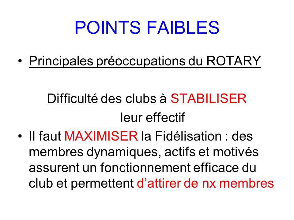 POINTS FAIBLES Principales préoccupations du ROTARY Difficulté des clubs à STABILISER leur effectif Il faut MAXIMISER la Fidélisation : des membres dy