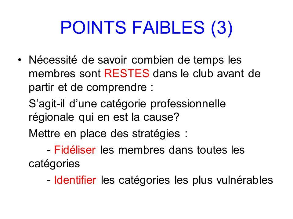 POINTS FAIBLES (3) Nécessité de savoir combien de temps les membres sont RESTES dans le club avant de partir et de comprendre : Sagit-il dune catégori
