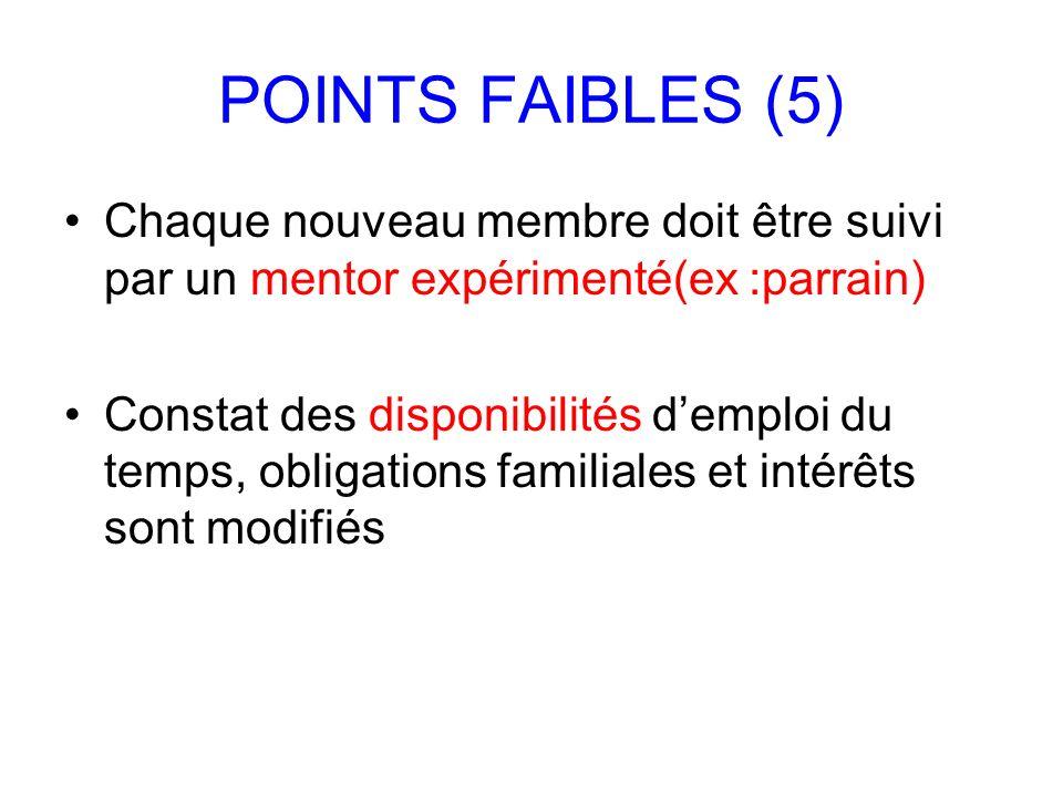 POINTS FAIBLES (5) Chaque nouveau membre doit être suivi par un mentor expérimenté(ex :parrain) Constat des disponibilités demploi du temps, obligatio