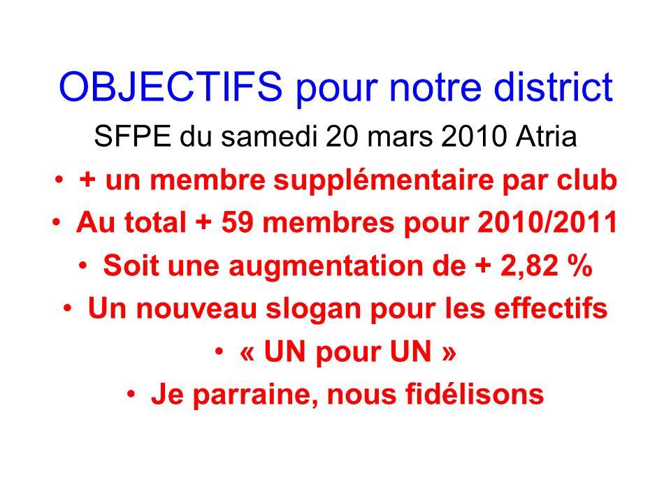 OBJECTIFS pour notre district SFPE du samedi 20 mars 2010 Atria + un membre supplémentaire par club Au total + 59 membres pour 2010/2011 Soit une augm