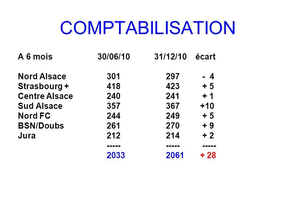 COMPTABILISATION A 6 mois 30/06/10 31/12/10 écart Nord Alsace301297 - 4 Strasbourg +418423 + 5 Centre Alsace240241 + 1 Sud Alsace357367 +10 Nord FC244
