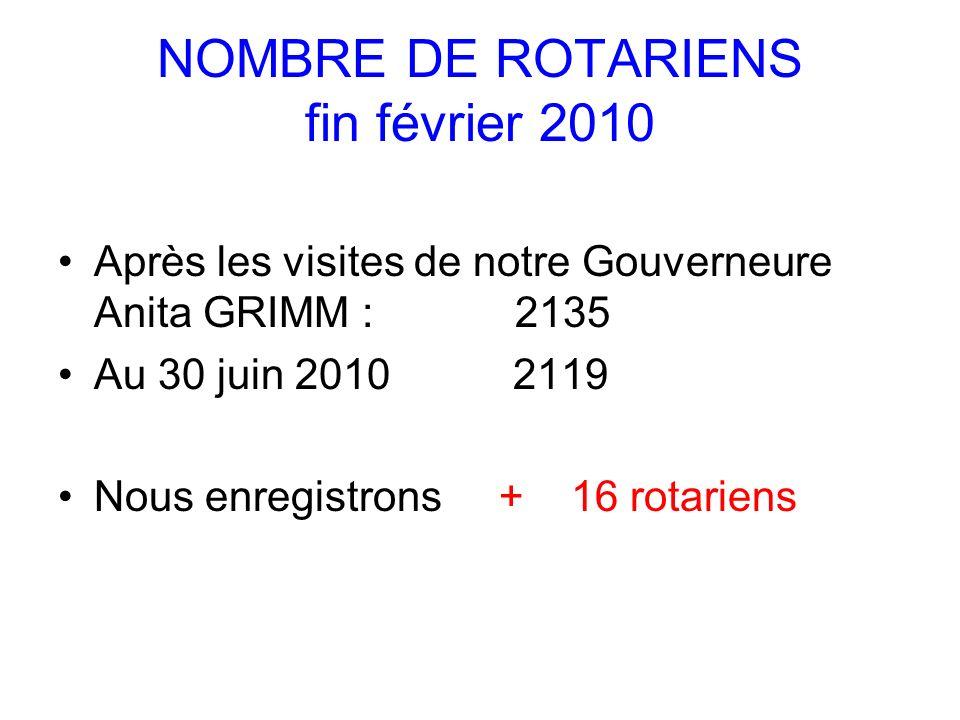 NOMBRE DE ROTARIENS fin février 2010 Après les visites de notre Gouverneure Anita GRIMM : 2135 Au 30 juin 2010 2119 Nous enregistrons + 16 rotariens