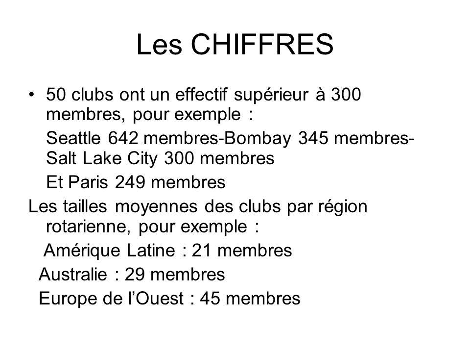 Les CHIFFRES 50 clubs ont un effectif supérieur à 300 membres, pour exemple : Seattle 642 membres-Bombay 345 membres- Salt Lake City 300 membres Et Pa