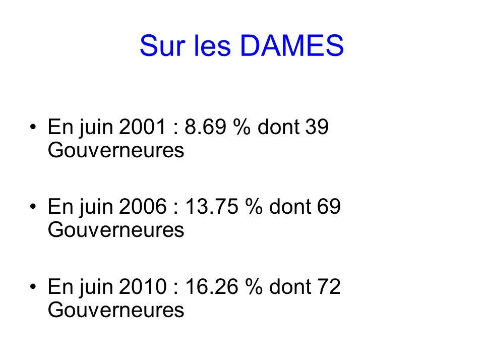 Sur les DAMES En juin 2001 : 8.69 % dont 39 Gouverneures En juin 2006 : 13.75 % dont 69 Gouverneures En juin 2010 : 16.26 % dont 72 Gouverneures