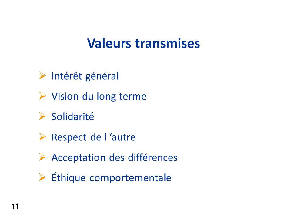 Valeurs transmises Intérêt général Vision du long terme Solidarité Respect de l autre Acceptation des différences Éthique comportementale 11