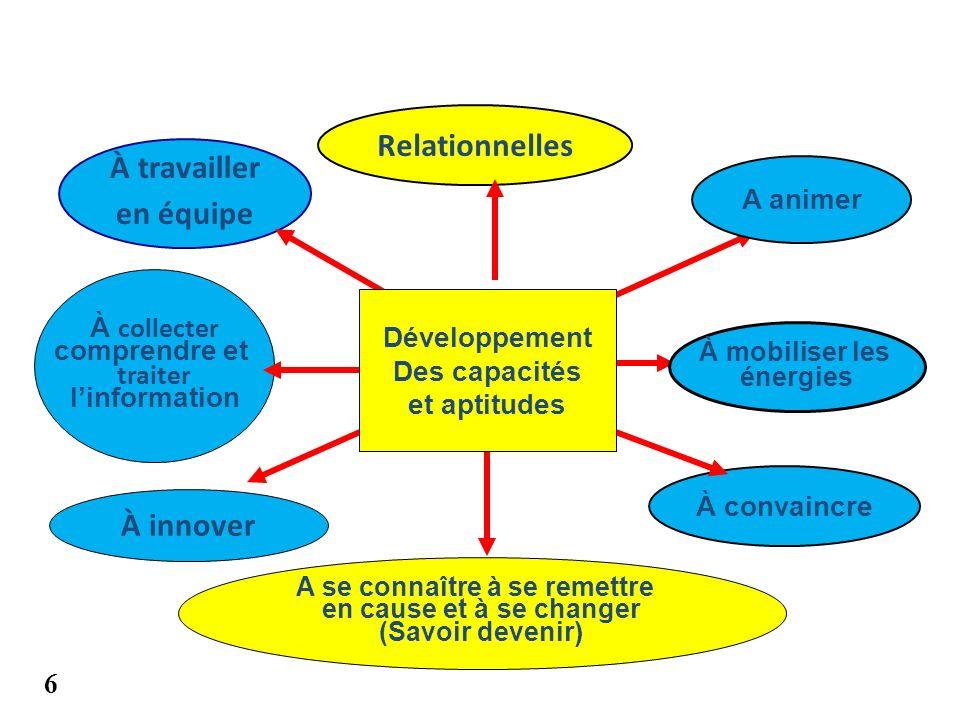 Relationnelles À travailler en équipe À collecter comprendre et traiter linformation À innover A se connaître à se remettre en cause et à se changer (