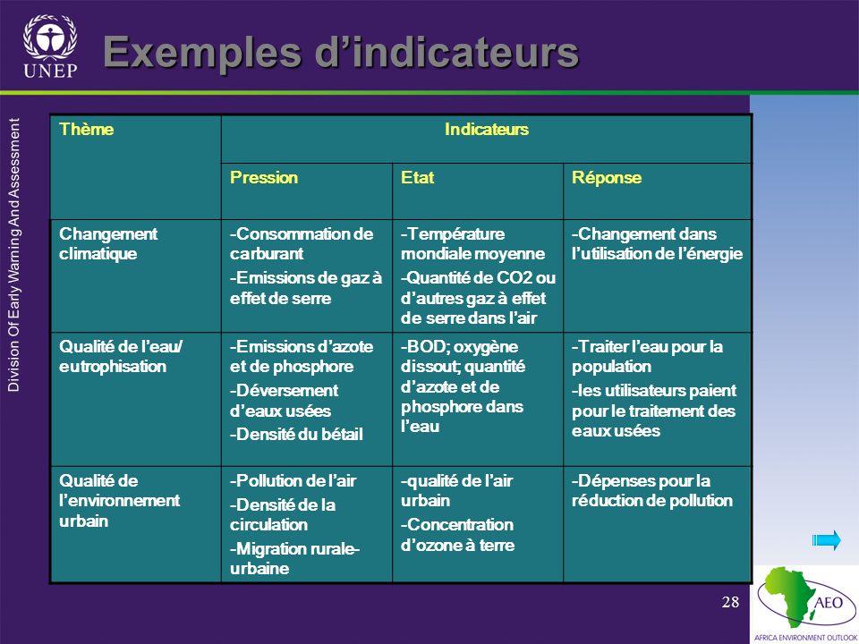 Division Of Early Warning And Assessment 28 Exemples dindicateurs ThèmeIndicateurs PressionEtatRéponse Changement climatique -Consommation de carburan