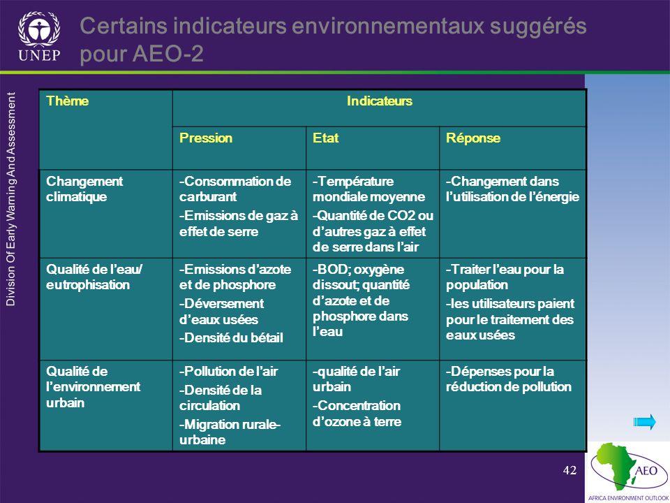 Division Of Early Warning And Assessment 42 Certains indicateurs environnementaux suggérés pour AEO-2 ThèmeIndicateurs PressionEtatRéponse Changement