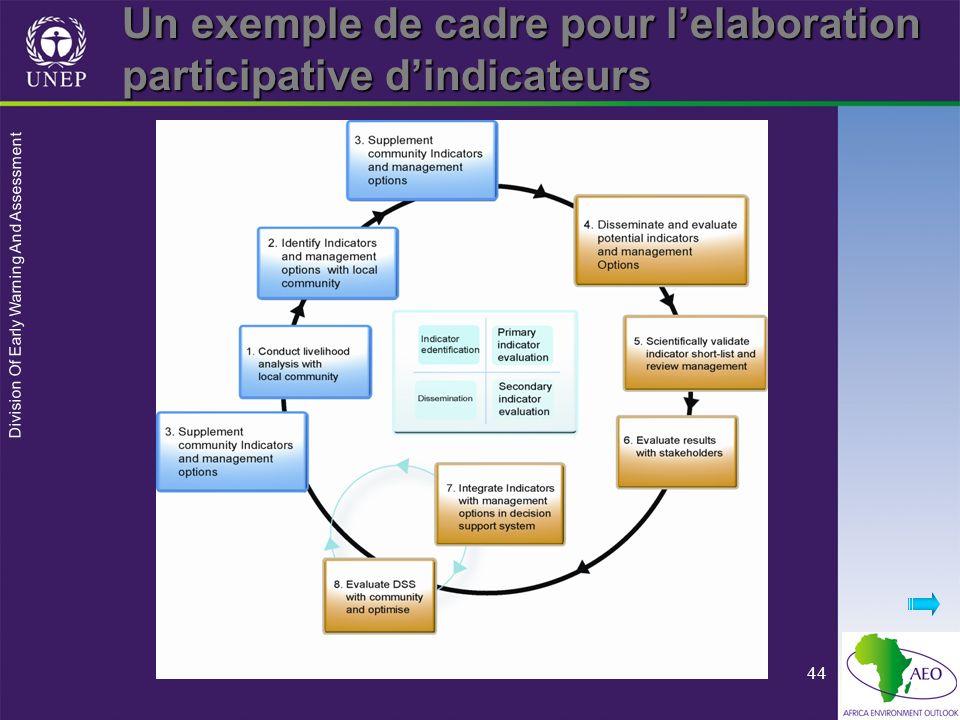 Division Of Early Warning And Assessment 44 Un exemple de cadre pour lelaboration participative dindicateurs