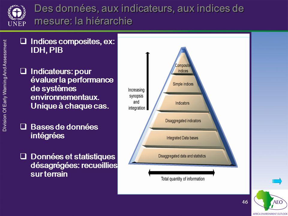 Division Of Early Warning And Assessment 46 Des données, aux indicateurs, aux indices de mesure: la hiérarchie Indices composites, ex: IDH, PIB Indica