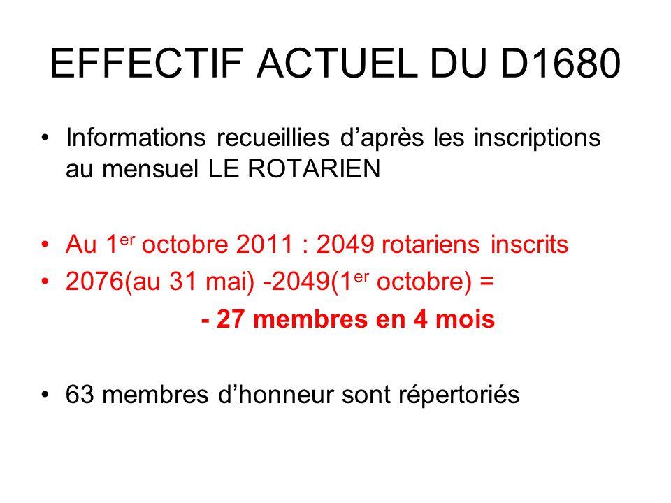 EFFECTIF ACTUEL DU D1680 Informations recueillies daprès les inscriptions au mensuel LE ROTARIEN Au 1 er octobre 2011 : 2049 rotariens inscrits 2076(au 31 mai) -2049(1 er octobre) = - 27 membres en 4 mois 63 membres dhonneur sont répertoriés