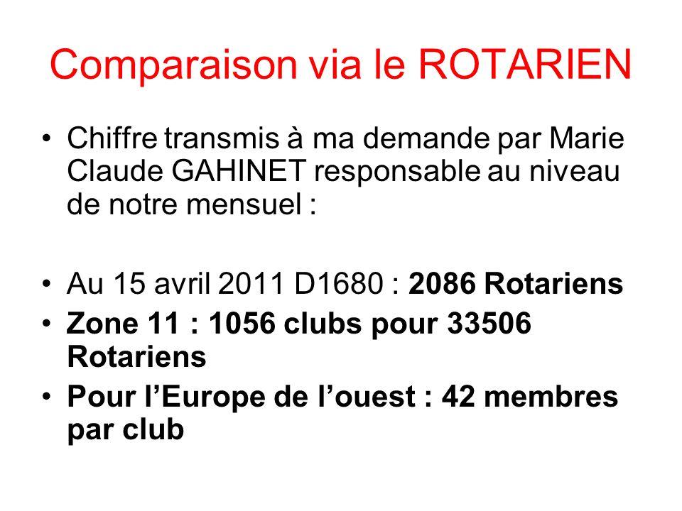 Comparaison via le ROTARIEN Chiffre transmis à ma demande par Marie Claude GAHINET responsable au niveau de notre mensuel : Au 15 avril 2011 D1680 : 2086 Rotariens Zone 11 : 1056 clubs pour 33506 Rotariens Pour lEurope de louest : 42 membres par club