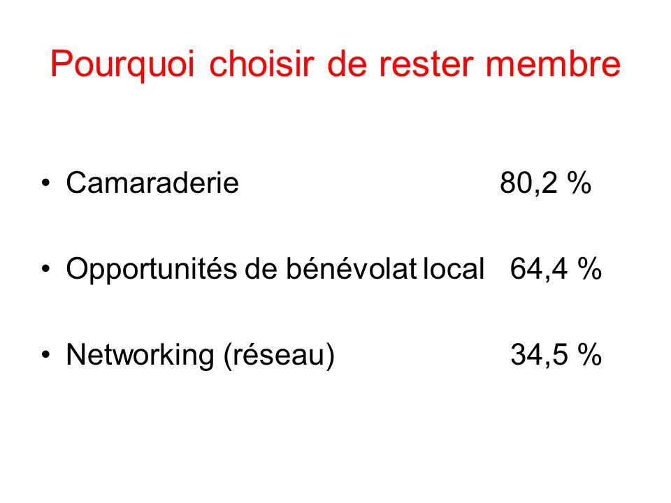 Pourquoi choisir de rester membre Camaraderie 80,2 % Opportunités de bénévolat local64,4 % Networking (réseau)34,5 %