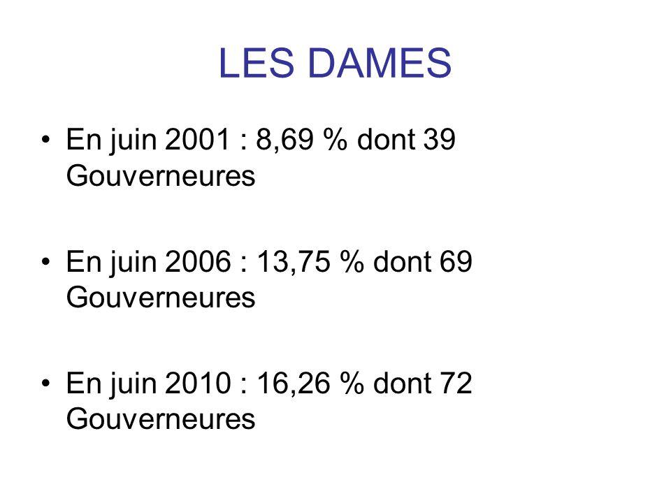 LES DAMES En juin 2001 : 8,69 % dont 39 Gouverneures En juin 2006 : 13,75 % dont 69 Gouverneures En juin 2010 : 16,26 % dont 72 Gouverneures