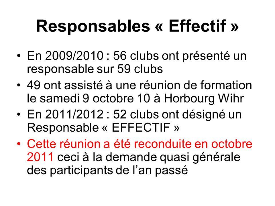 Responsables « Effectif » En 2009/2010 : 56 clubs ont présenté un responsable sur 59 clubs 49 ont assisté à une réunion de formation le samedi 9 octobre 10 à Horbourg Wihr En 2011/2012 : 52 clubs ont désigné un Responsable « EFFECTIF » Cette réunion a été reconduite en octobre 2011 ceci à la demande quasi générale des participants de lan passé