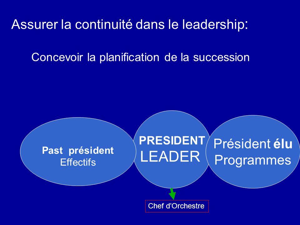 Assurer la continuité dans le leadership : Concevoir la planification de la succession PRESIDENT LEADER Président élu Programmes Past président Effect