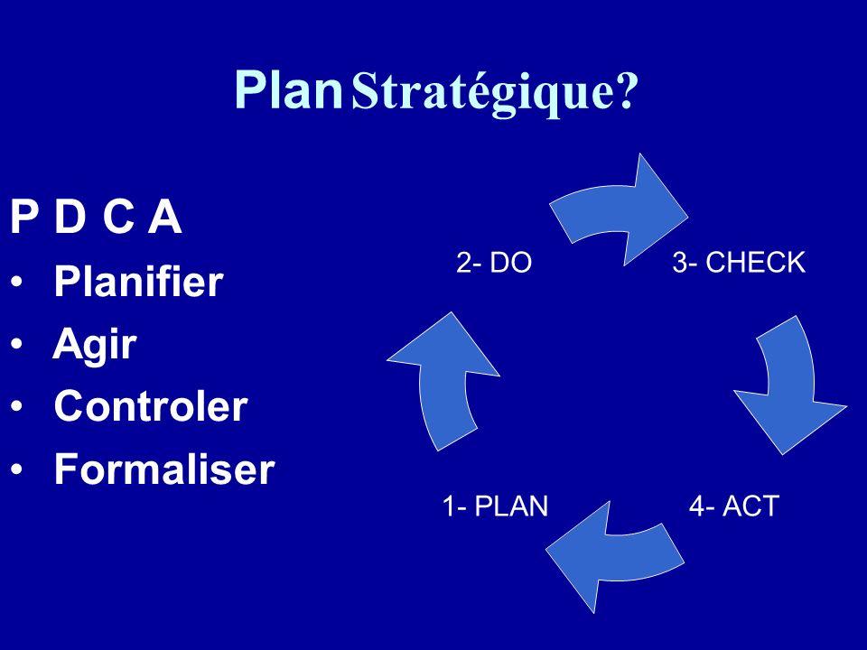 P D C A Planifier Agir Controler Formaliser Plan Stratégique? 3- CHECK 4- ACT 1- PLAN 2- DO