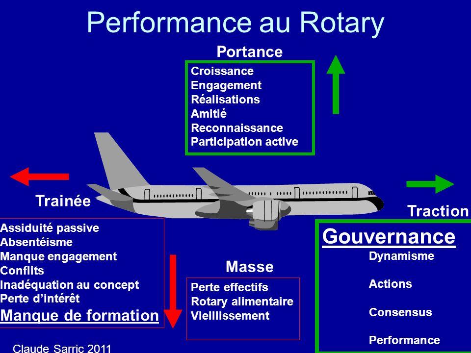 Performance au Rotary Portance Masse Traction Trainée Assiduité passive Absentéisme Manque engagement Conflits Inadéquation au concept Perte dintérêt