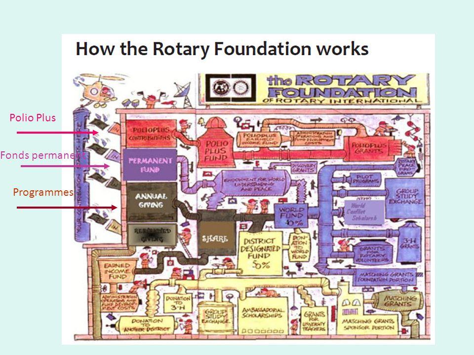 claude Sarric 17 Mars 2012 Programmes Fonds permanent Polio Plus