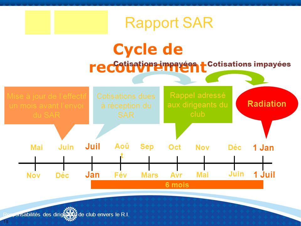 Rapport SAR Cycle de recouvrement Mise à jour de leffectif un mois avant lenvoi du SAR Cotisations dues à réception du SAR Cotisations impayées Rappel