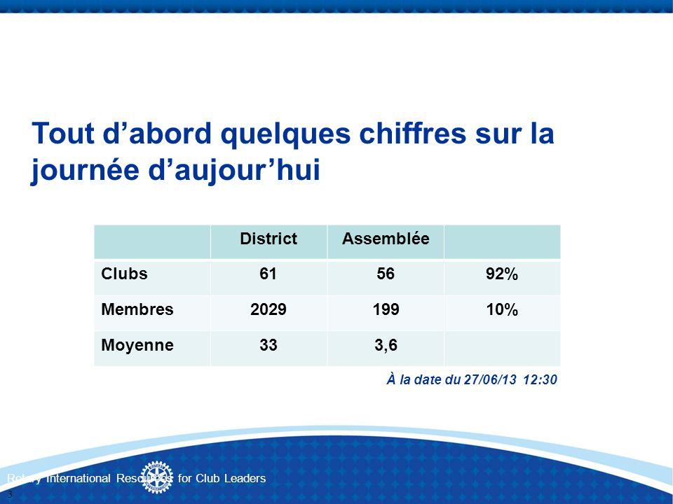 Rotary International Resources for Club Leaders DistrictAssemblée Clubs615692% Membres202919910% Moyenne333,6 Tout dabord quelques chiffres sur la jou