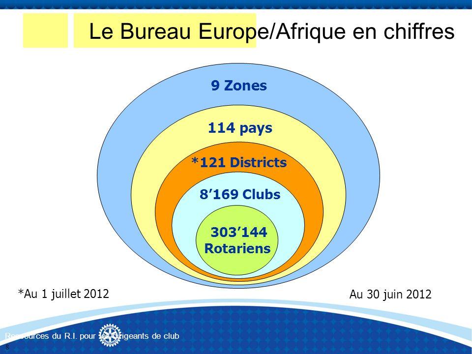 9 Zones 114 pays *121 Districts 8169 Clubs 303144 Rotariens Au 30 juin 2012 Le Bureau Europe/Afrique en chiffres *Au 1 juillet 2012 Ressources du R.I.