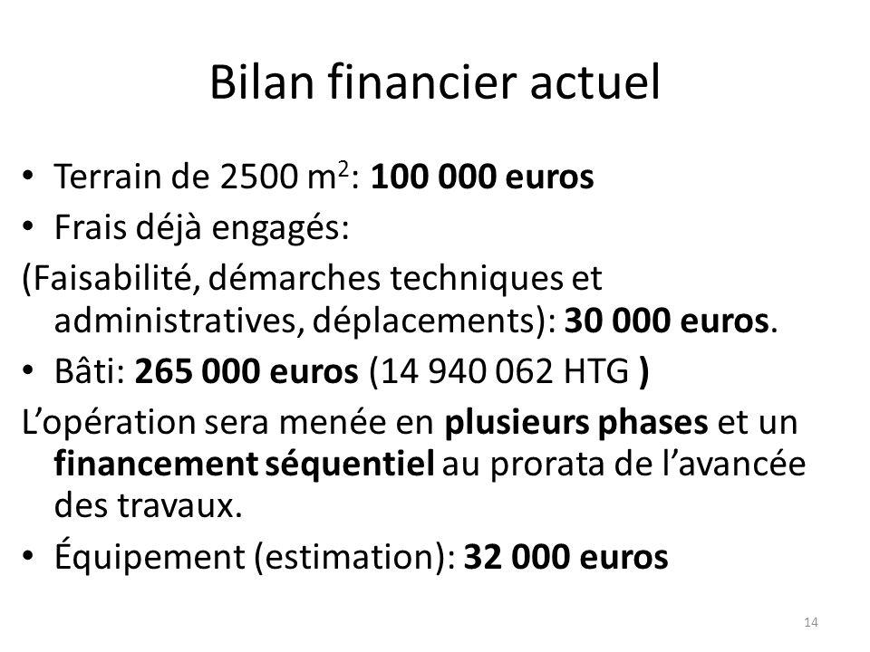 Bilan financier actuel Terrain de 2500 m 2 : 100 000 euros Frais déjà engagés: (Faisabilité, démarches techniques et administratives, déplacements): 3