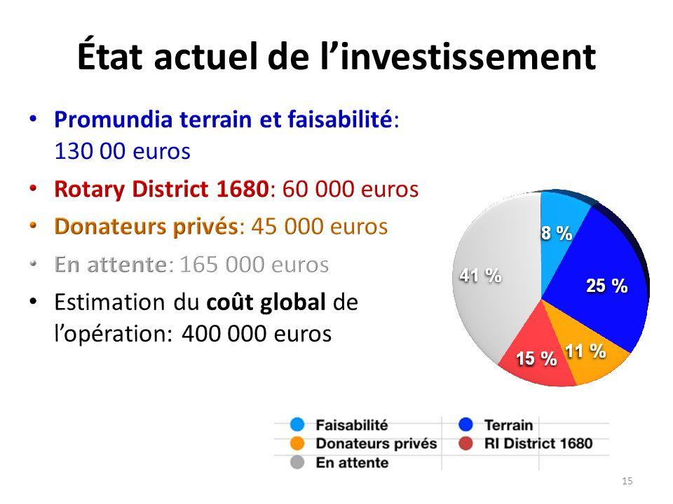 État actuel de linvestissement 15