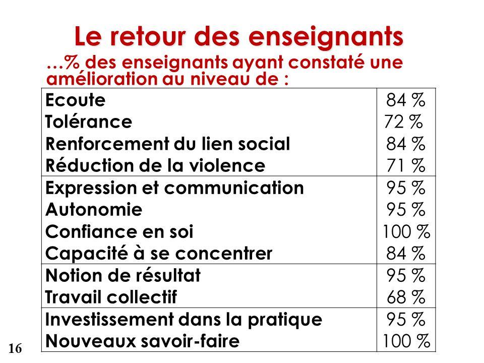 Le retour des enseignants Ecoute Tolérance Renforcement du lien social Réduction de la violence 84 % 72 % 84 % 71 % Expression et communication Autono