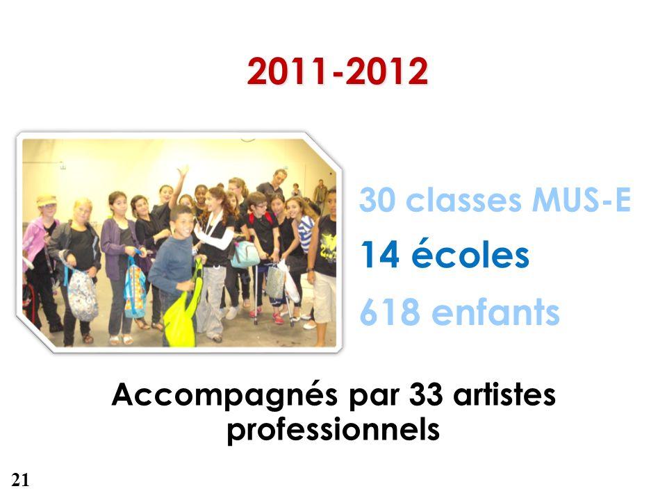 30 classes MUS-E 2011-2012 618 enfants Accompagnés par 33 artistes professionnels 14 écoles 21
