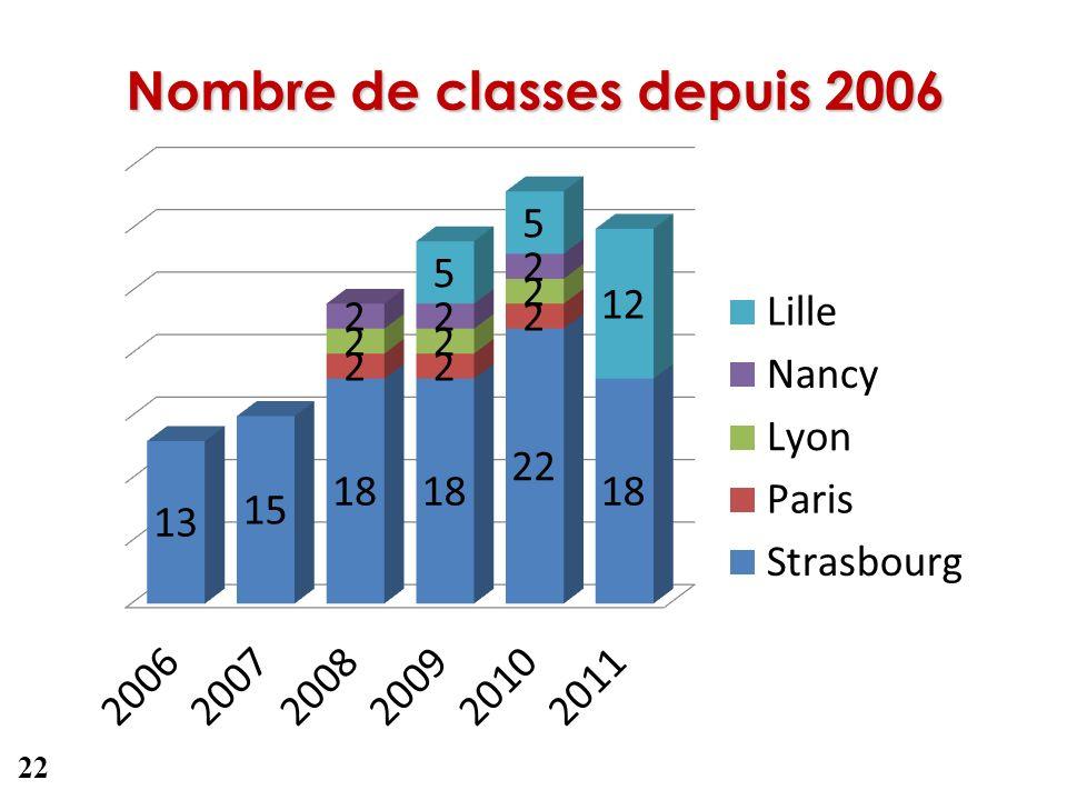 Nombre de classes depuis 2006 22