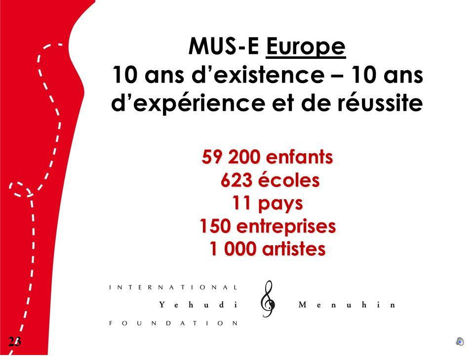 MUS-E Europe 10 ans dexistence – 10 ans dexpérience et de réussite 59 200 enfants 623 écoles 623 écoles 11 pays 150 entreprises 1 000 artistes 23